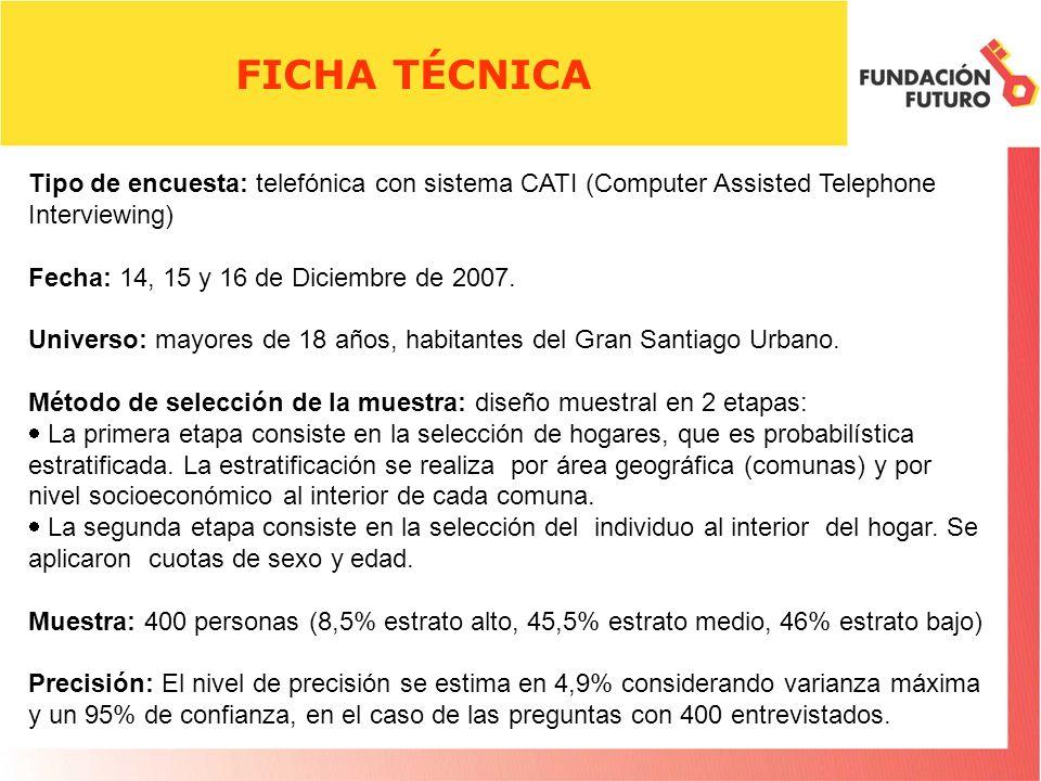 FICHA TÉCNICA Tipo de encuesta: telefónica con sistema CATI (Computer Assisted Telephone Interviewing) Fecha: 14, 15 y 16 de Diciembre de 2007.
