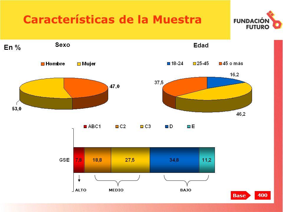 Características de la Muestra MEDIOBAJO Edad Sexo 400 Base En % ALTO