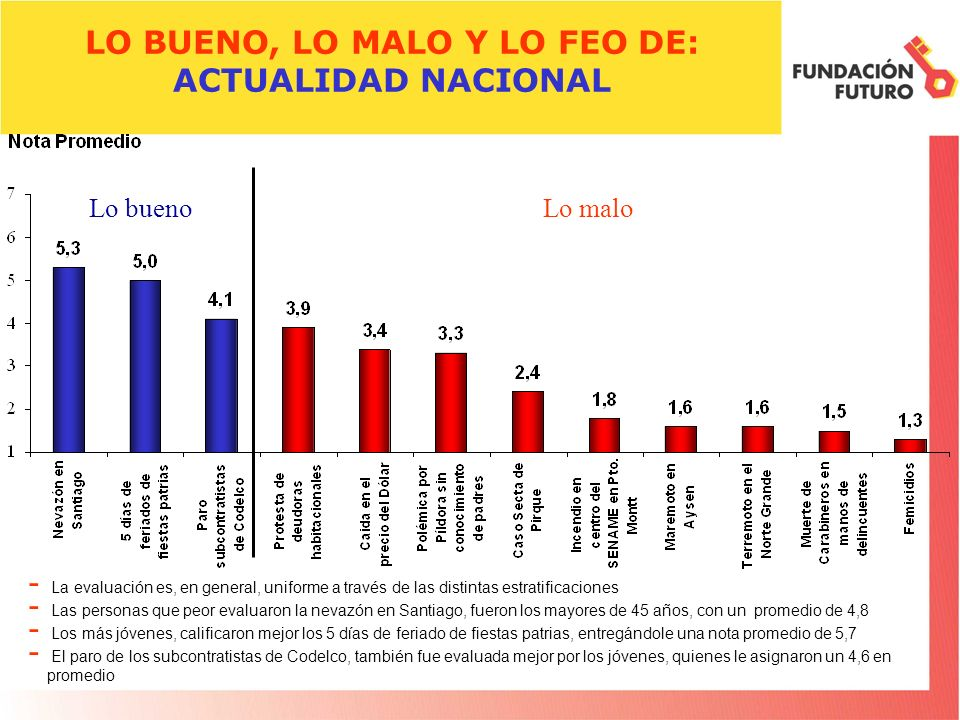 LO BUENO, LO MALO Y LO FEO DE: ACTUALIDAD NACIONAL - La evaluación es, en general, uniforme a través de las distintas estratificaciones - Las personas