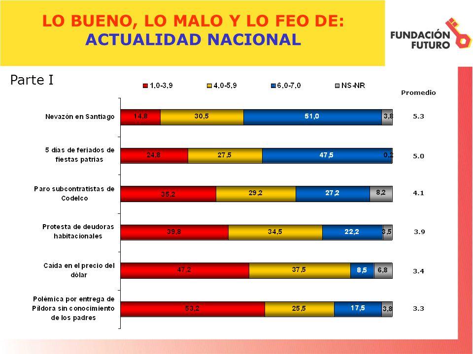 LO BUENO, LO MALO Y LO FEO DE: ACTUALIDAD NACIONAL Promedio 5.3 Parte I 5.0 4.1 3.9 3.4 3.3