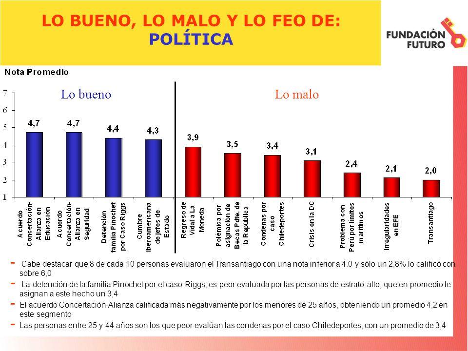 LO BUENO, LO MALO Y LO FEO DE: POLÍTICA - Cabe destacar que 8 de cada 10 personas evaluaron el Transantiago con una nota inferior a 4.0 y sólo un 2,8%