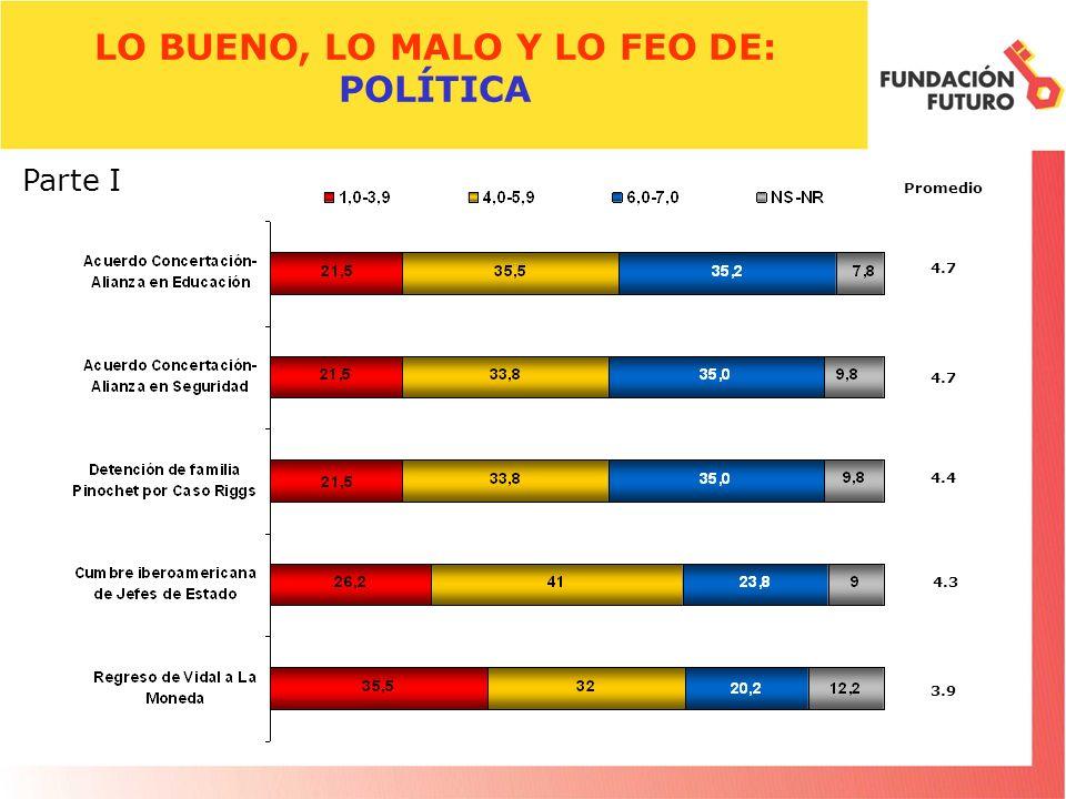 LO BUENO, LO MALO Y LO FEO DE: POLÍTICA Promedio 4.7 Parte I 4.7 4.4 4.3 3.9