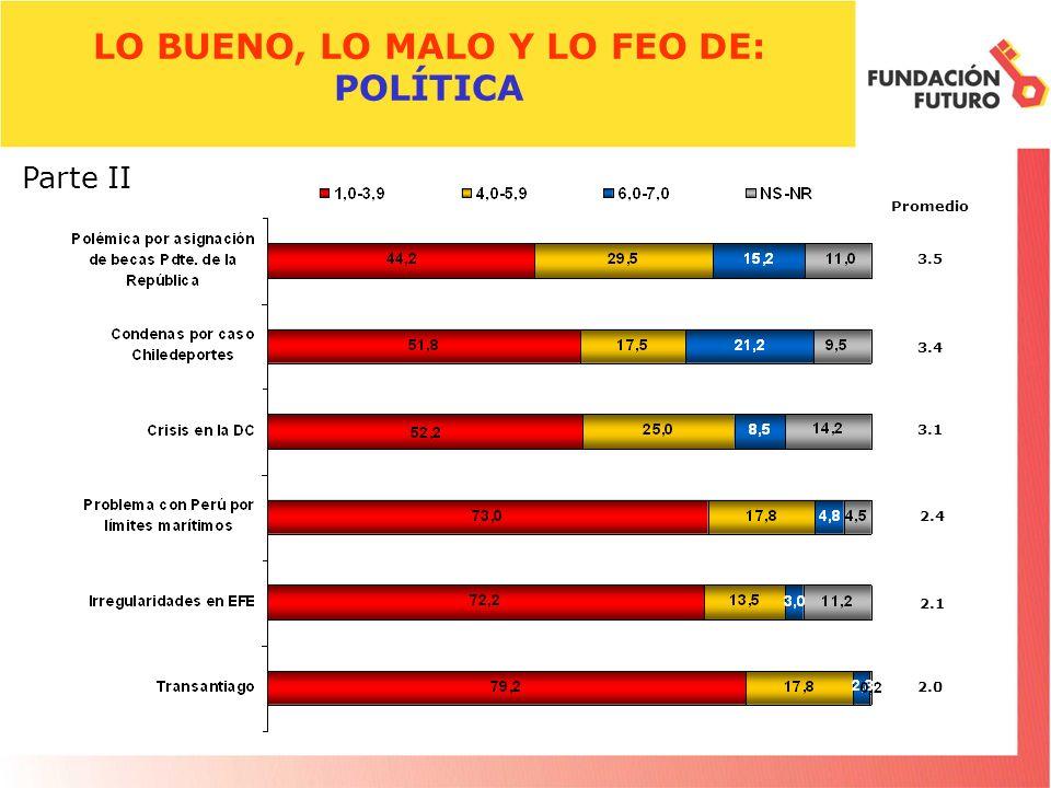LO BUENO, LO MALO Y LO FEO DE: POLÍTICA Promedio 3.5 Parte II 3.4 3.1 2.4 2.1 2.0