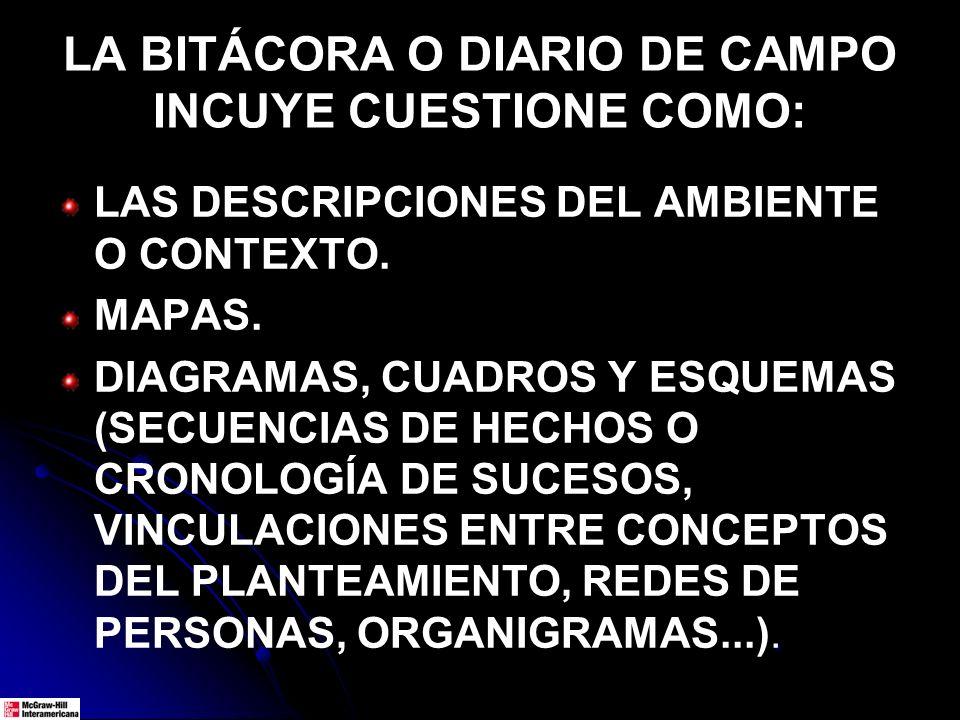 LA BITÁCORA O DIARIO DE CAMPO INCUYE CUESTIONE COMO: LAS DESCRIPCIONES DEL AMBIENTE O CONTEXTO. MAPAS.. DIAGRAMAS, CUADROS Y ESQUEMAS (SECUENCIAS DE H