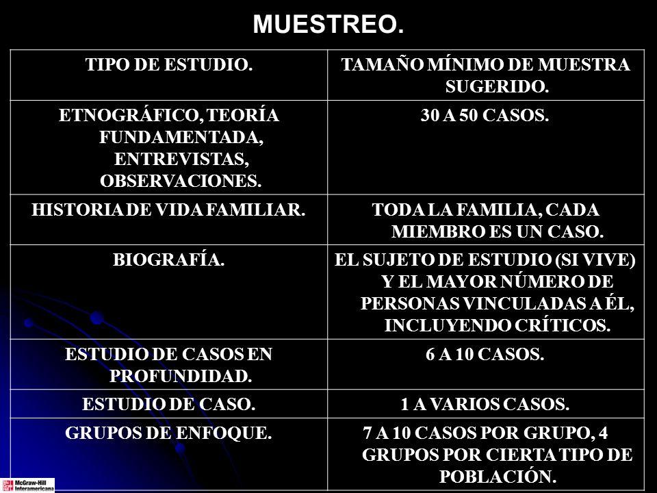 MUESTREO. TIPO DE ESTUDIO.TAMAÑO MÍNIMO DE MUESTRA SUGERIDO. ETNOGRÁFICO, TEORÍA FUNDAMENTADA, ENTREVISTAS, OBSERVACIONES. 30 A 50 CASOS. HISTORIA DE