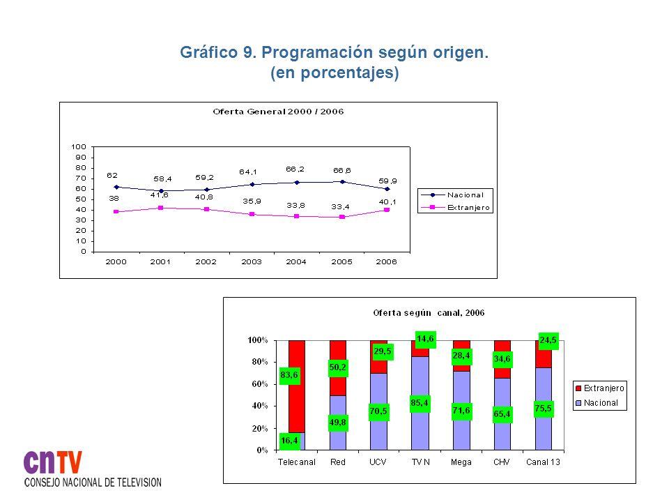 Gráfico 9. Programación según origen. (en porcentajes)