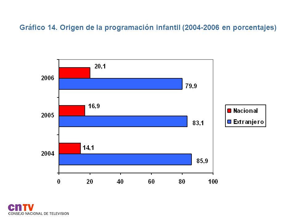 Gráfico 14. Origen de la programación infantil (2004-2006 en porcentajes)