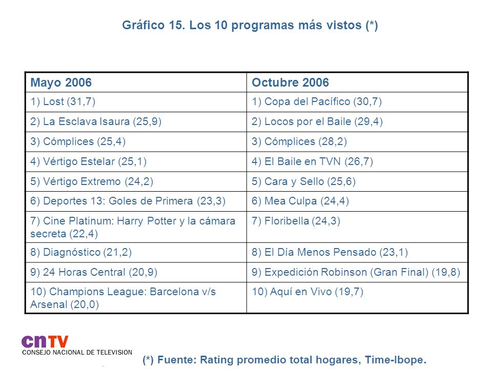 Gráfico 15. Los 10 programas más vistos (*).
