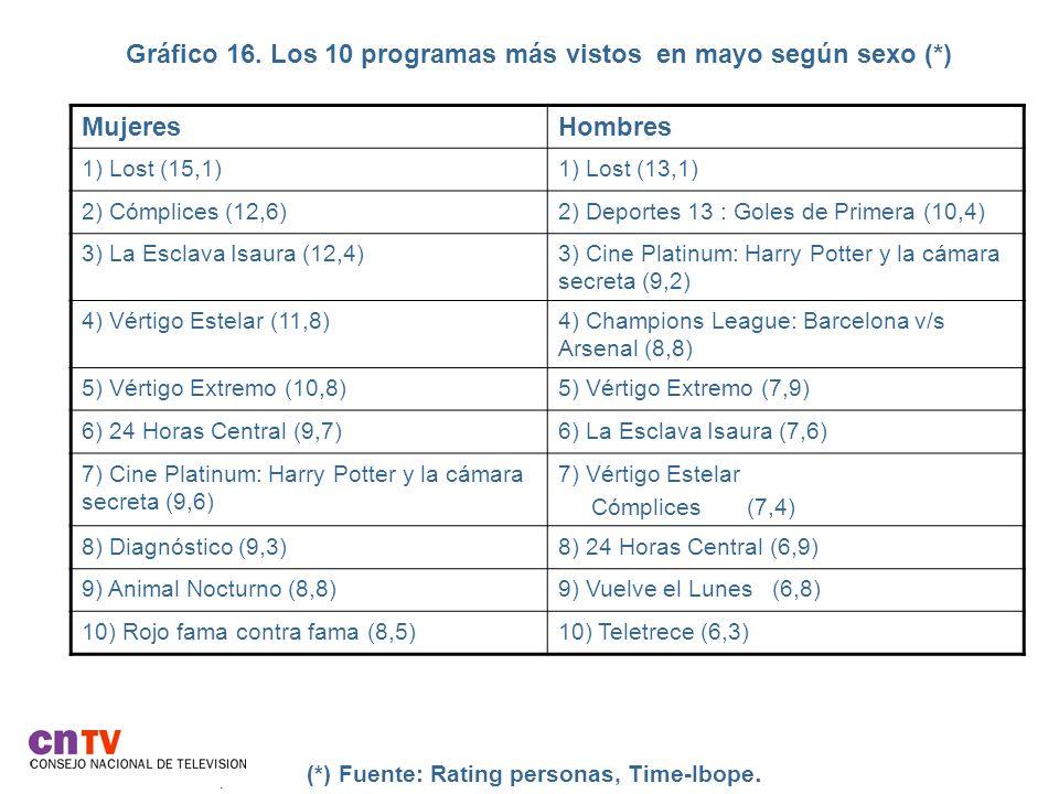 Gráfico 16. Los 10 programas más vistos en mayo según sexo (*).