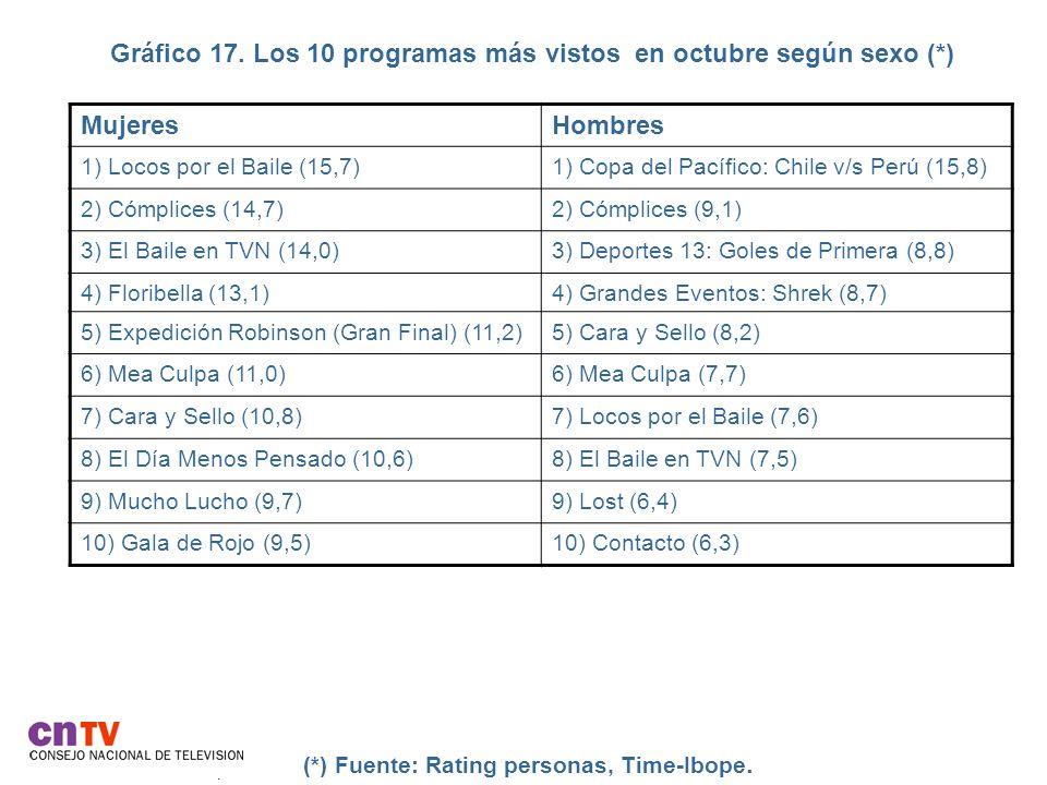Gráfico 17. Los 10 programas más vistos en octubre según sexo (*).