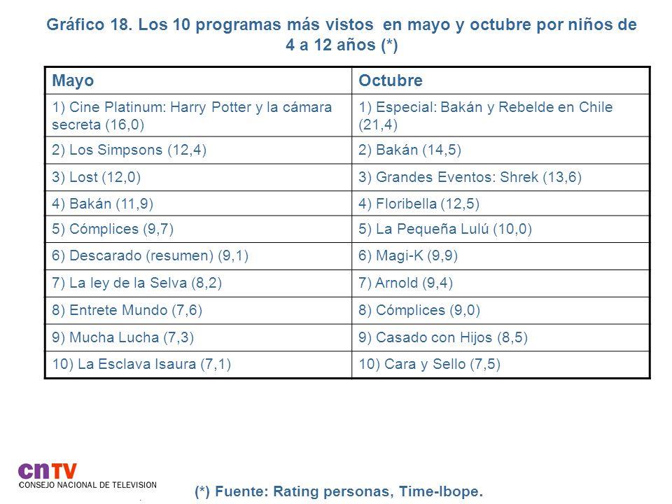 Gráfico 18. Los 10 programas más vistos en mayo y octubre por niños de 4 a 12 años (*).