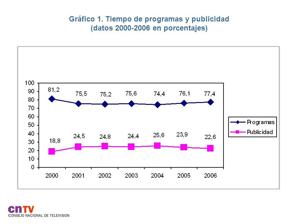 Gráfico 12.