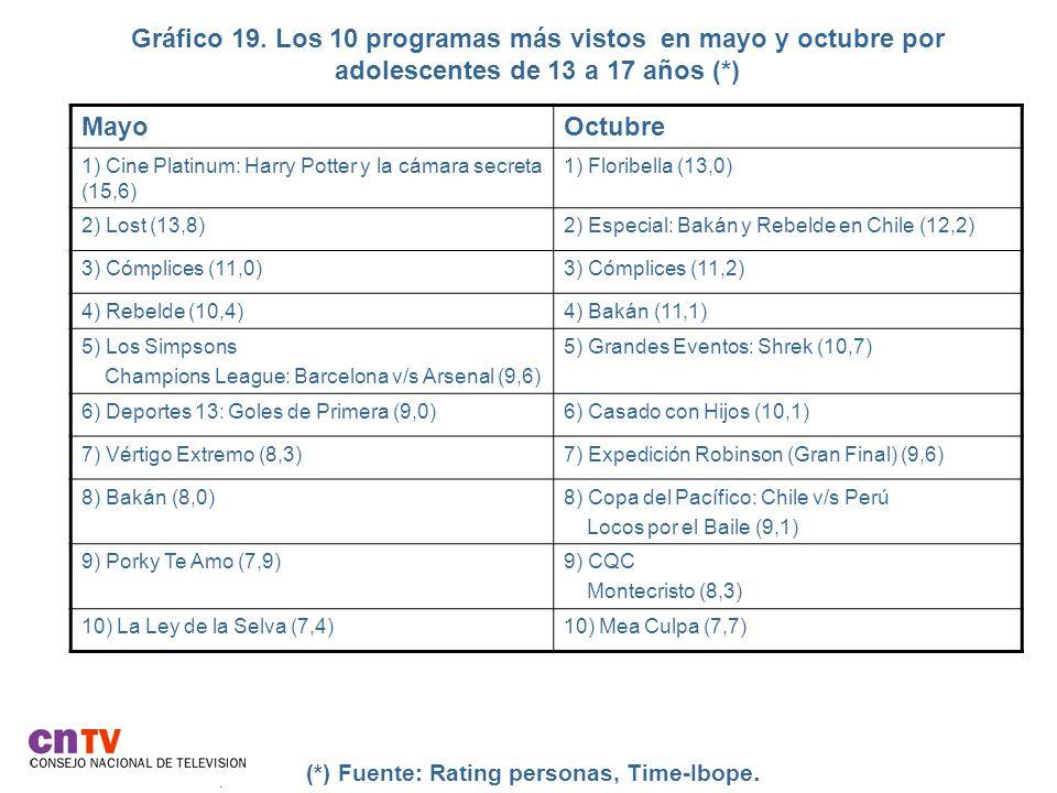 Gráfico 19. Los 10 programas más vistos en mayo y octubre por adolescentes de 13 a 17 años (*).