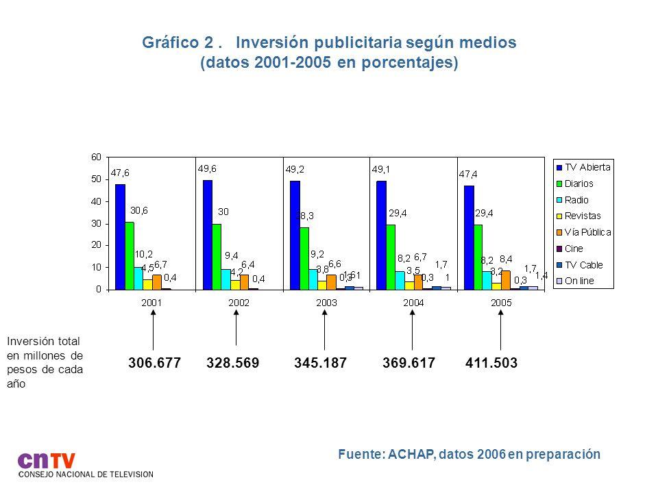 Gráfico 3. Distribución de programas y publicidad según canal (datos 2006 en porcentajes)