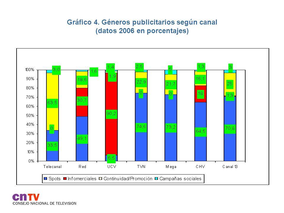 Gráfico 4. Géneros publicitarios según canal (datos 2006 en porcentajes)