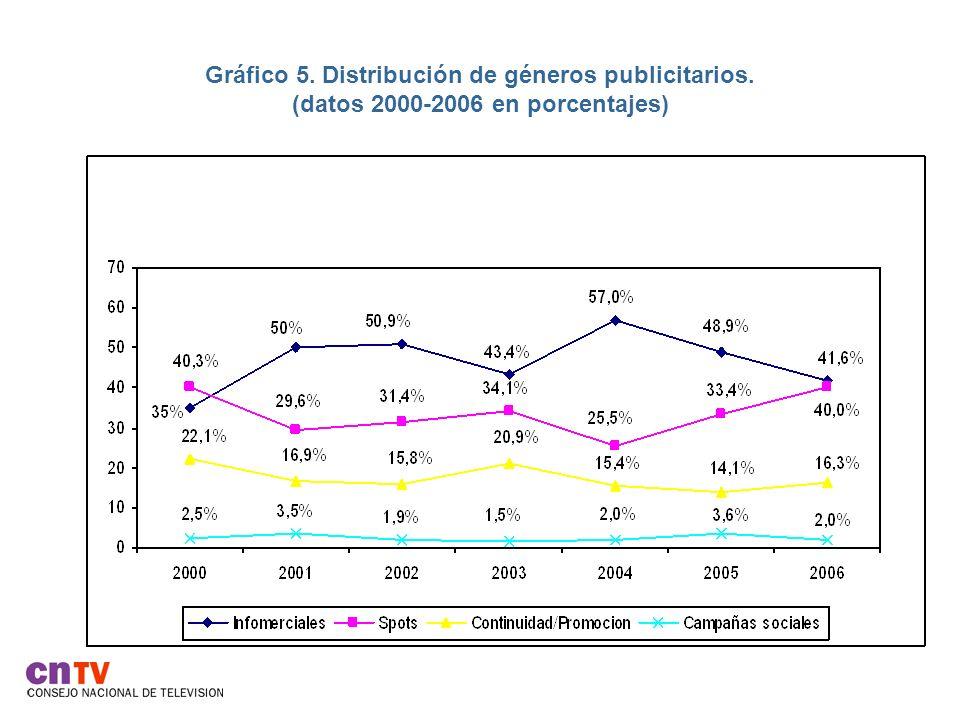 Gráfico 6.