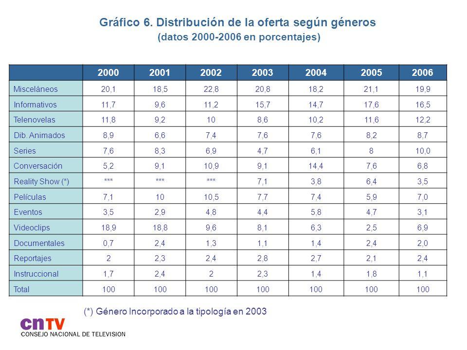 Gráfico 7.Géneros televisivos según canal.