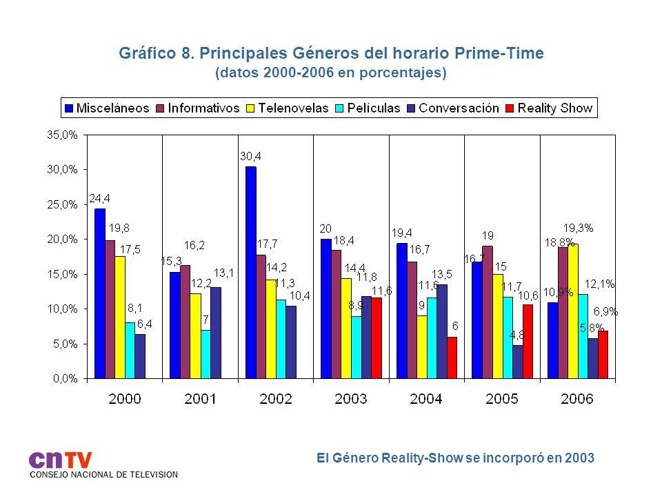 Gráfico 19.Los 10 programas más vistos en mayo y octubre por adolescentes de 13 a 17 años (*).