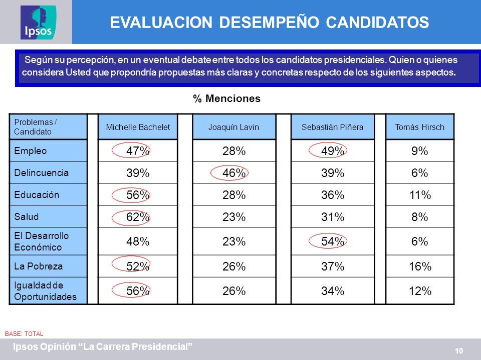 10 Ipsos Opinión La Carrera Presidencial Según su percepción, en un eventual debate entre todos los candidatos presidenciales. Quien o quienes conside