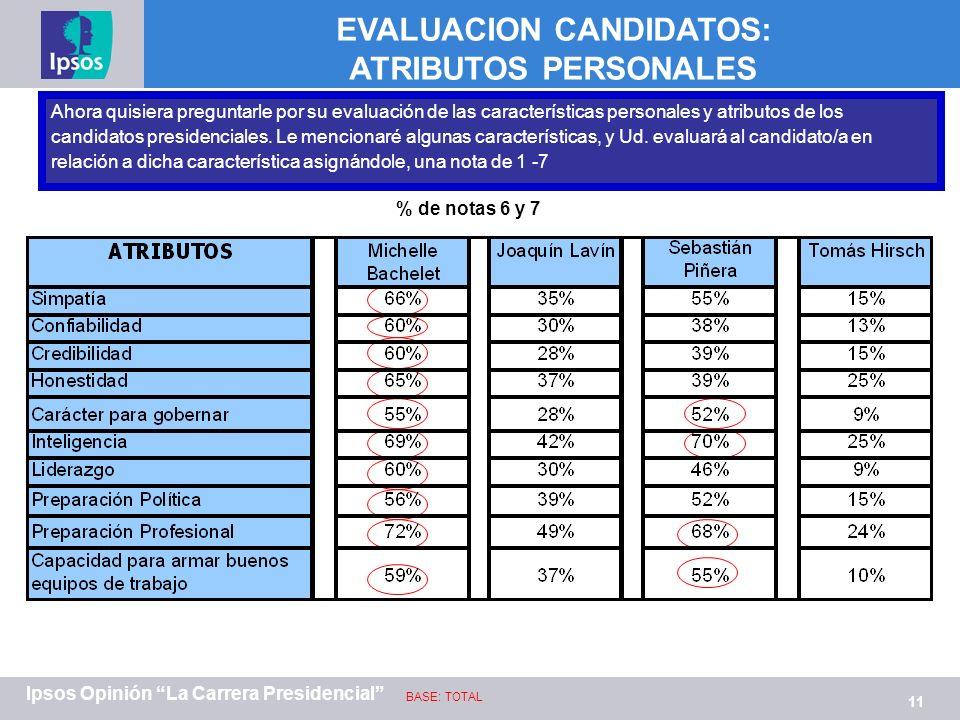 11 Ipsos Opinión La Carrera Presidencial Ahora quisiera preguntarle por su evaluación de las características personales y atributos de los candidatos presidenciales.