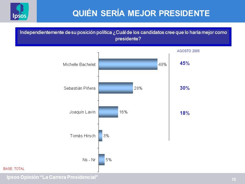 12 Ipsos Opinión La Carrera Presidencial Independientemente de su posición política ¿Cuál de los candidatos cree que lo haría mejor como presidente.