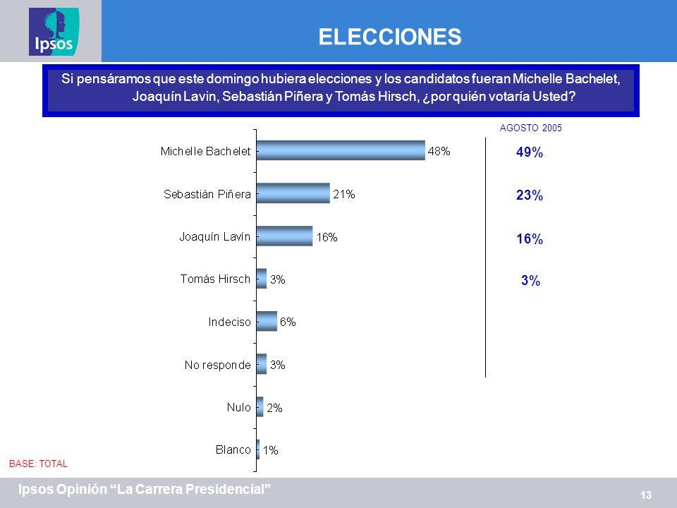 13 Ipsos Opinión La Carrera Presidencial ELECCIONES Si pensáramos que este domingo hubiera elecciones y los candidatos fueran Michelle Bachelet, Joaqu