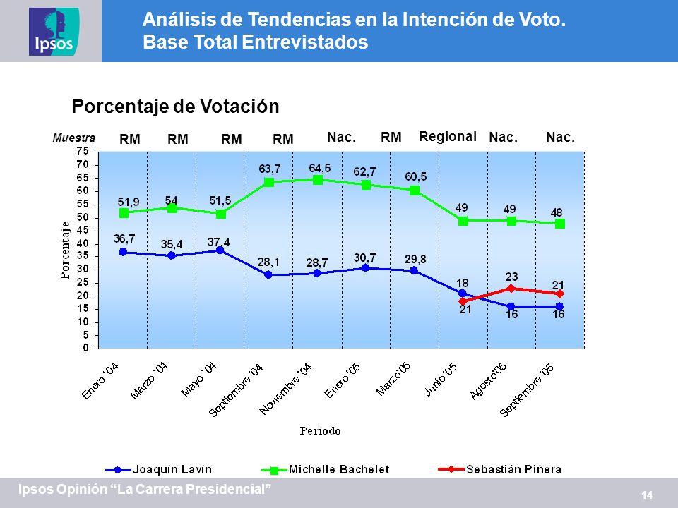 14 Ipsos Opinión La Carrera Presidencial Análisis de Tendencias en la Intención de Voto. Base Total Entrevistados Porcentaje de Votación RM Nac. Muest