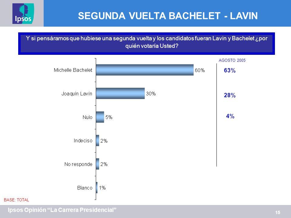 15 Ipsos Opinión La Carrera Presidencial SEGUNDA VUELTA BACHELET - LAVIN Y si pensáramos que hubiese una segunda vuelta y los candidatos fueran Lavin y Bachelet ¿por quién votaría Usted.