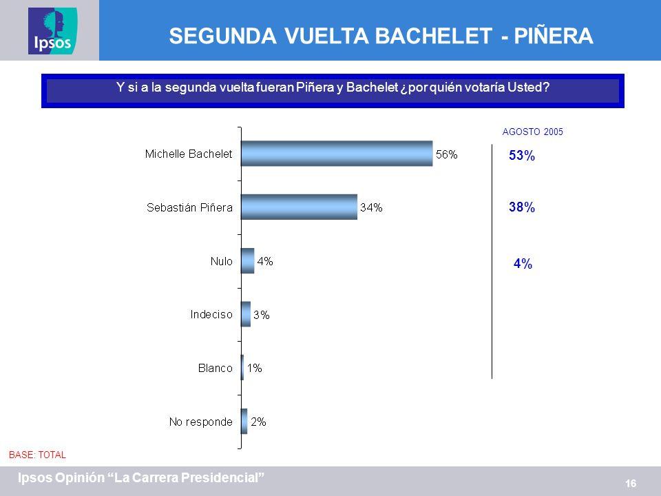 16 Ipsos Opinión La Carrera Presidencial Y si a la segunda vuelta fueran Piñera y Bachelet ¿por quién votaría Usted? BASE: TOTAL SEGUNDA VUELTA BACHEL