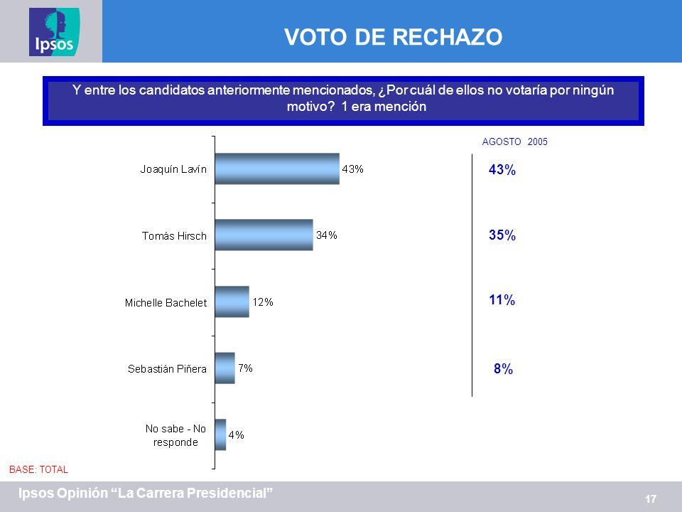 17 Ipsos Opinión La Carrera Presidencial VOTO DE RECHAZO Y entre los candidatos anteriormente mencionados, ¿Por cuál de ellos no votaría por ningún motivo.