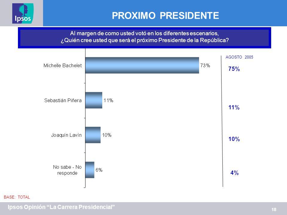 18 Ipsos Opinión La Carrera Presidencial PROXIMO PRESIDENTE Al margen de como usted votó en los diferentes escenarios, ¿Quién cree usted que será el próximo Presidente de la República.