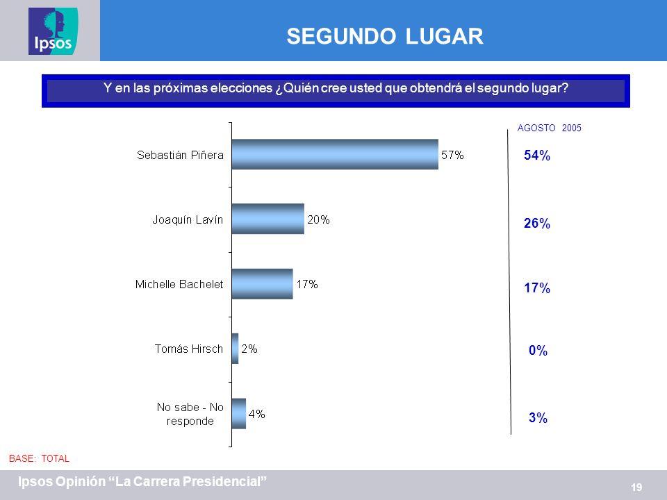 19 Ipsos Opinión La Carrera Presidencial SEGUNDO LUGAR Y en las próximas elecciones ¿Quién cree usted que obtendrá el segundo lugar.