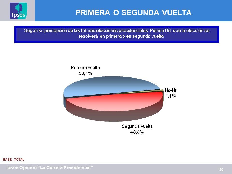 20 Ipsos Opinión La Carrera Presidencial PRIMERA O SEGUNDA VUELTA Según su percepción de las futuras elecciones presidenciales.