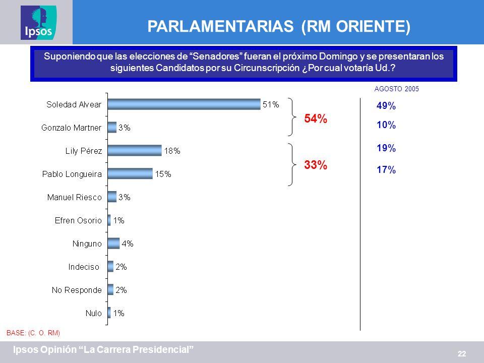 22 Ipsos Opinión La Carrera Presidencial PARLAMENTARIAS (RM ORIENTE) Suponiendo que las elecciones de Senadores fueran el próximo Domingo y se present