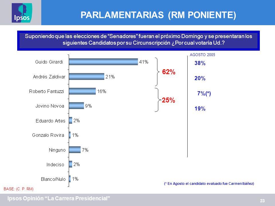 23 Ipsos Opinión La Carrera Presidencial PARLAMENTARIAS (RM PONIENTE) Suponiendo que las elecciones de Senadores fueran el próximo Domingo y se presen