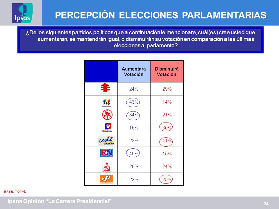 24 Ipsos Opinión La Carrera Presidencial BASE: TOTAL Aumentara Votación Disminuirá Votación 24%29% 43%14% 34%21% 16%30% 22%41% 49%15% 28%24% 22%25% PERCEPCIÓN ELECCIONES PARLAMENTARIAS ¿De los siguientes partidos políticos que a continuación le mencionare, cuál(es) cree usted que aumentaran, se mantendrán igual, o disminuirán su votación en comparación a las últimas elecciones al parlamento