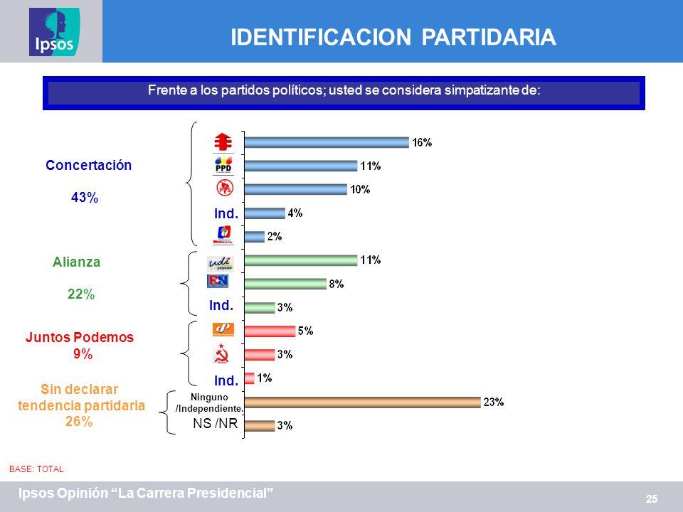 25 Ipsos Opinión La Carrera Presidencial IDENTIFICACION PARTIDARIA Frente a los partidos políticos; usted se considera simpatizante de: Concertación 43% Alianza 22% Juntos Podemos 9% Ind.
