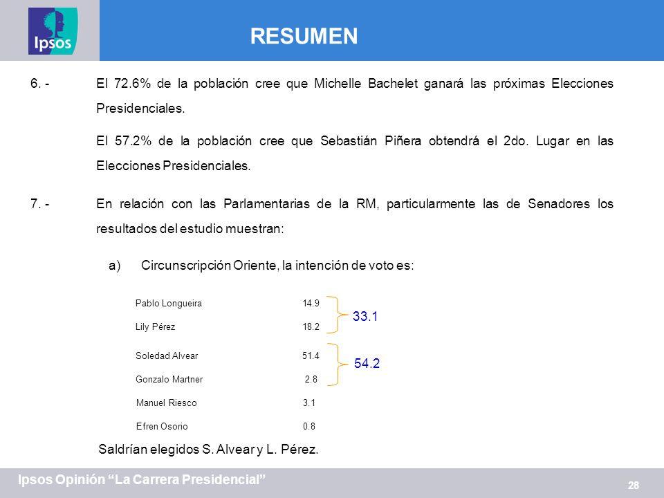 28 Ipsos Opinión La Carrera Presidencial RESUMEN 6. -El 72.6% de la población cree que Michelle Bachelet ganará las próximas Elecciones Presidenciales