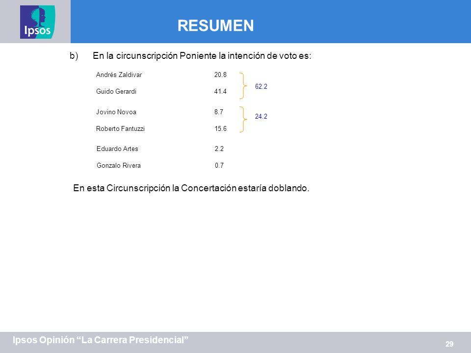 29 Ipsos Opinión La Carrera Presidencial RESUMEN Andrés Zaldivar20.8 Guido Gerardi 41.4 b)En la circunscripción Poniente la intención de voto es: 62.2 Jovino Novoa8.7 Roberto Fantuzzi 15.6 24.2 Eduardo Artes2.2 Gonzalo Rivera 0.7 En esta Circunscripción la Concertación estaría doblando.