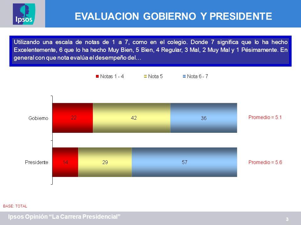 3 Ipsos Opinión La Carrera Presidencial Utilizando una escala de notas de 1 a 7, como en el colegio. Donde 7 significa que lo ha hecho Excelentemente,