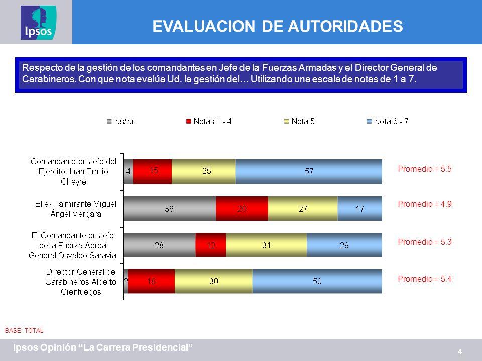 4 Ipsos Opinión La Carrera Presidencial Respecto de la gestión de los comandantes en Jefe de la Fuerzas Armadas y el Director General de Carabineros.