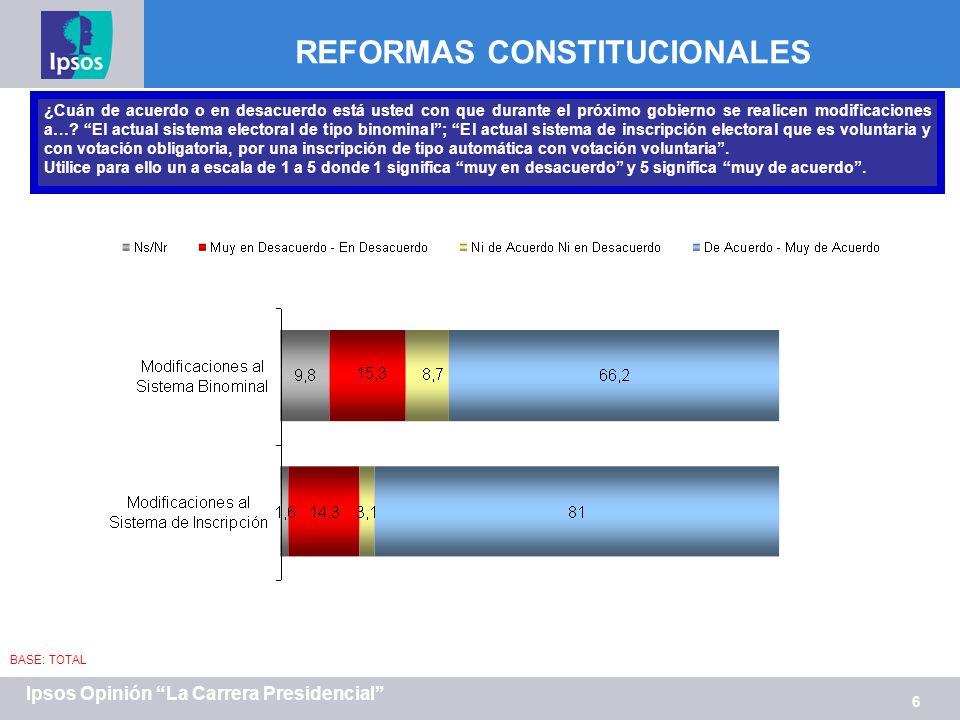 6 Ipsos Opinión La Carrera Presidencial ¿Cuán de acuerdo o en desacuerdo está usted con que durante el próximo gobierno se realicen modificaciones a…?