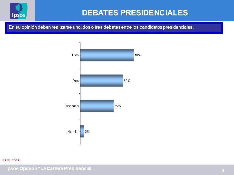 9 Ipsos Opinión La Carrera Presidencial DEBATES PRESIDENCIALES BASE: TOTAL En su opinión deben realizarse uno, dos o tres debates entre los candidatos presidenciales.
