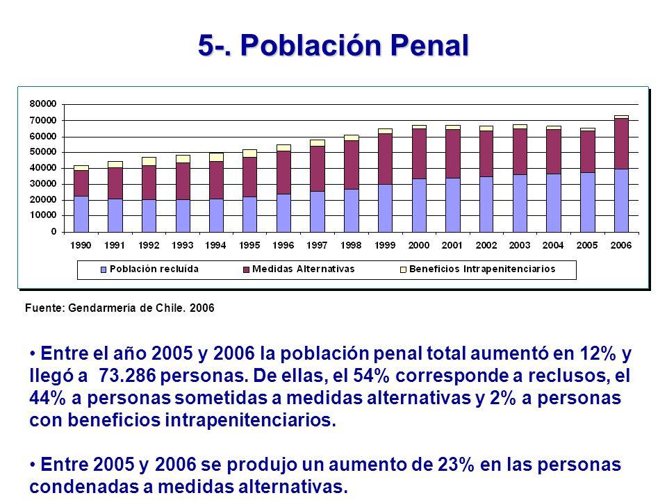 Fuente: Gendarmería de Chile. 2006 5-.