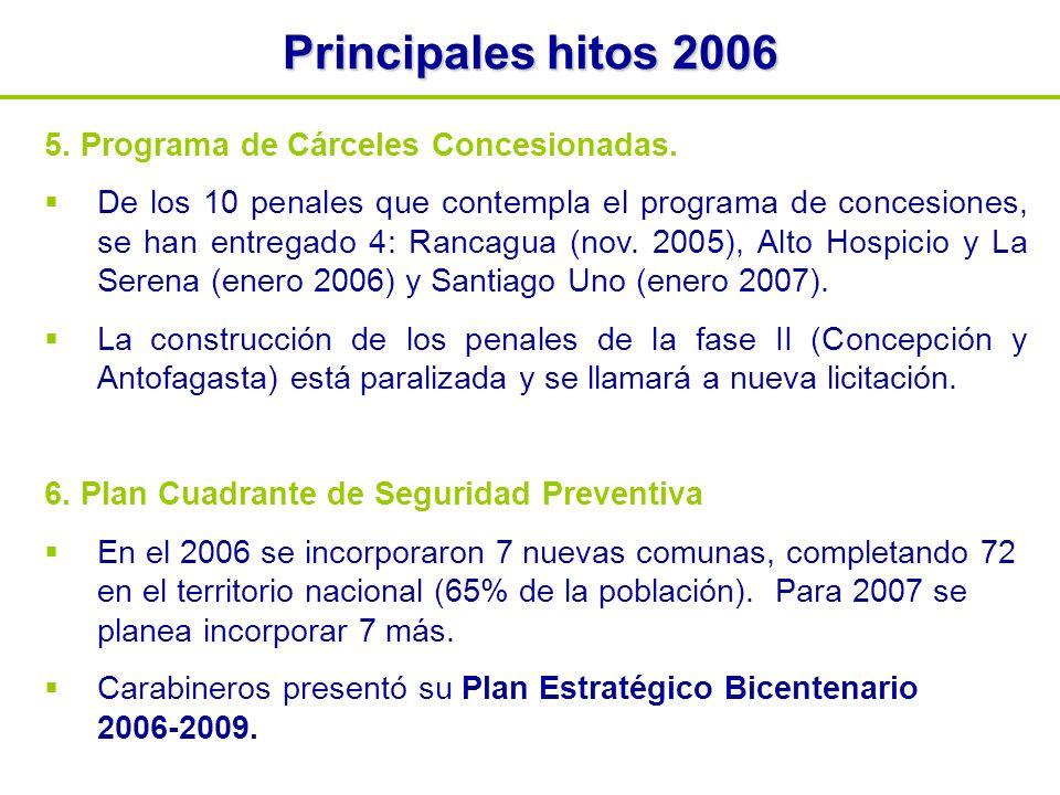 5. Programa de Cárceles Concesionadas.