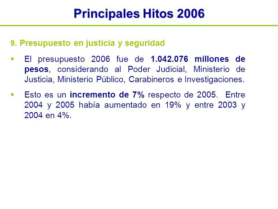 Principales Hitos 2006 9.