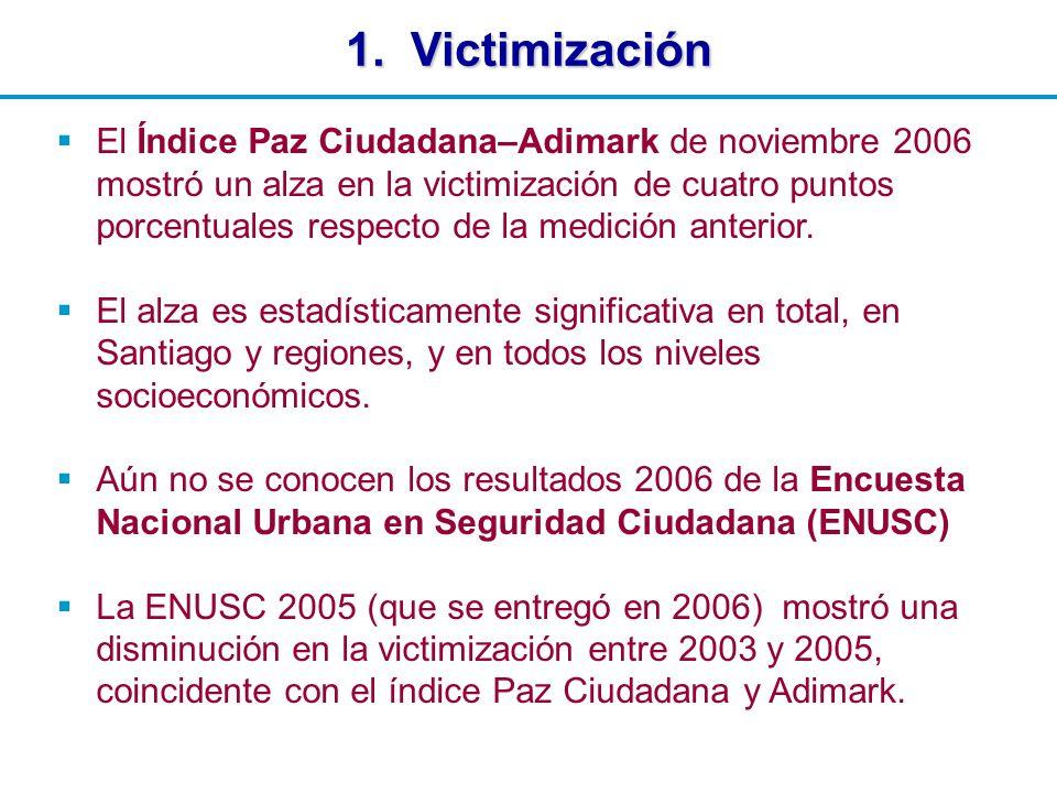El Índice Paz Ciudadana–Adimark de noviembre 2006 mostró un alza en la victimización de cuatro puntos porcentuales respecto de la medición anterior.