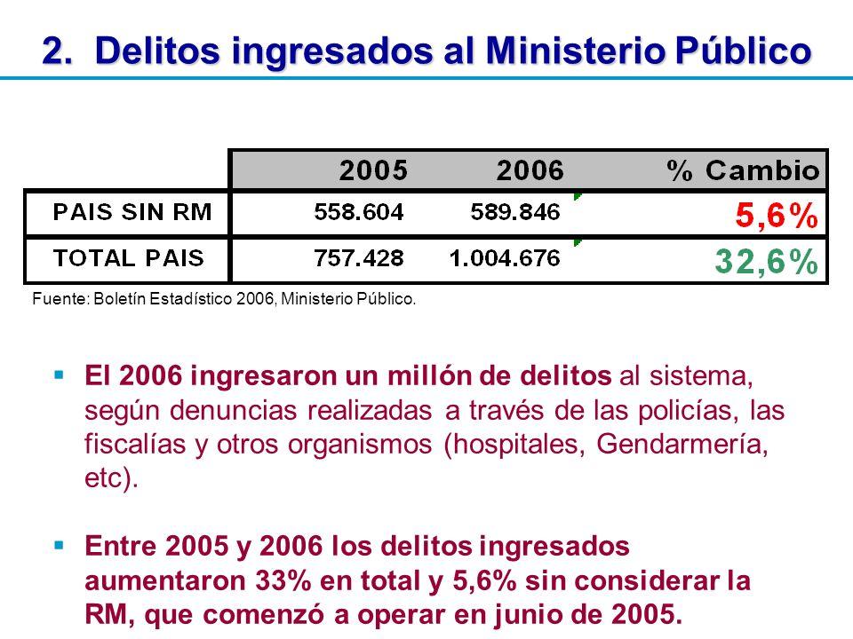 2. Delitos ingresados al Ministerio Público El 2006 ingresaron un millón de delitos al sistema, según denuncias realizadas a través de las policías, l