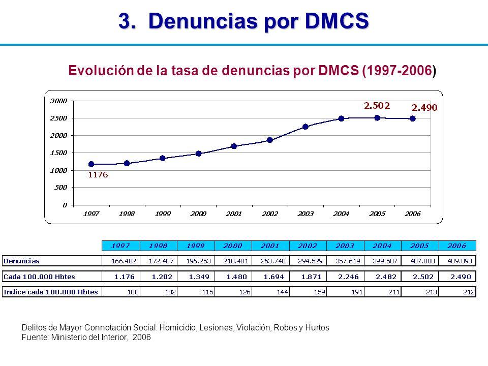 3. Denuncias por DMCS Delitos de Mayor Connotación Social: Homicidio, Lesiones, Violación, Robos y Hurtos Fuente: Ministerio del Interior, 2006 Evoluc
