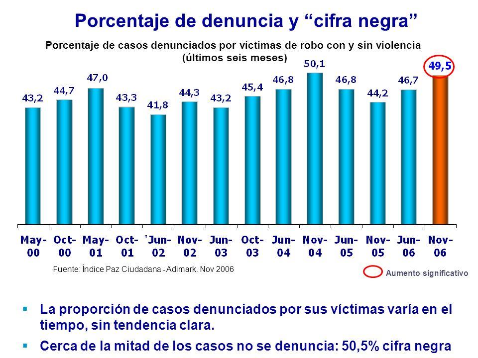 Porcentaje de denuncia y cifra negra Fuente: Índice Paz Ciudadana - Adimark.